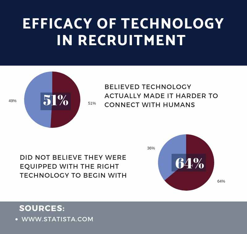 Efficacy of Technology in Recruitment